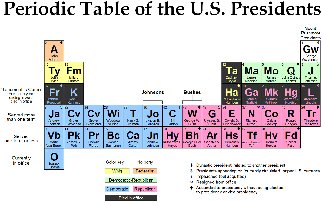 The Periodic  Table of U.S. Presidents